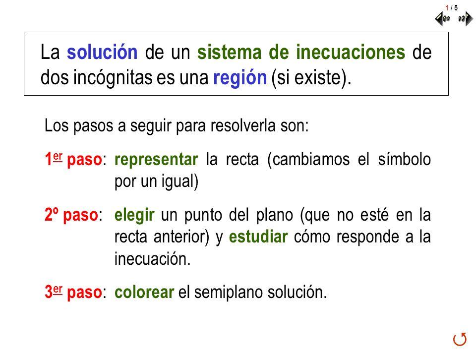 1 / 5 La solución de un sistema de inecuaciones de dos incógnitas es una región (si existe). Los pasos a seguir para resolverla son: