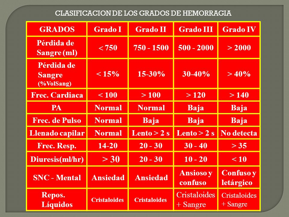 CLASIFICACION DE LOS GRADOS DE HEMORRAGIA