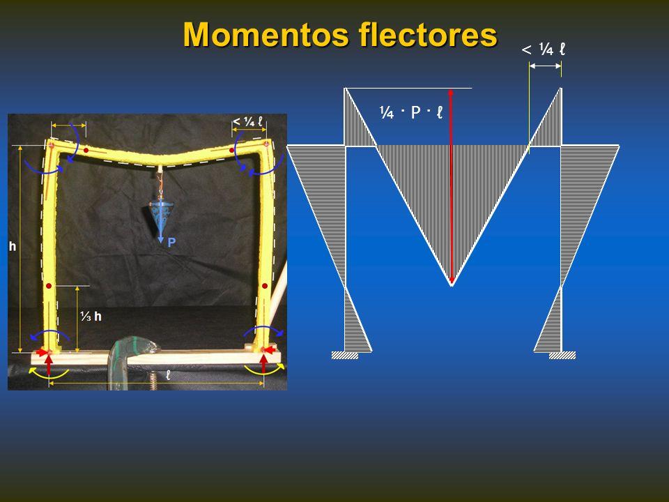 Momentos flectores < ¼ ℓ ¼ · P · ℓ