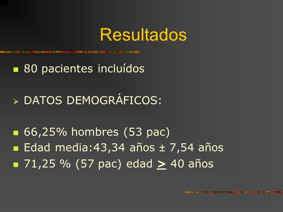 Resultados 80 pacientes incluídos DATOS DEMOGRÁFICOS: