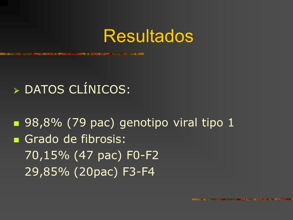 Resultados DATOS CLÍNICOS: 98,8% (79 pac) genotipo viral tipo 1
