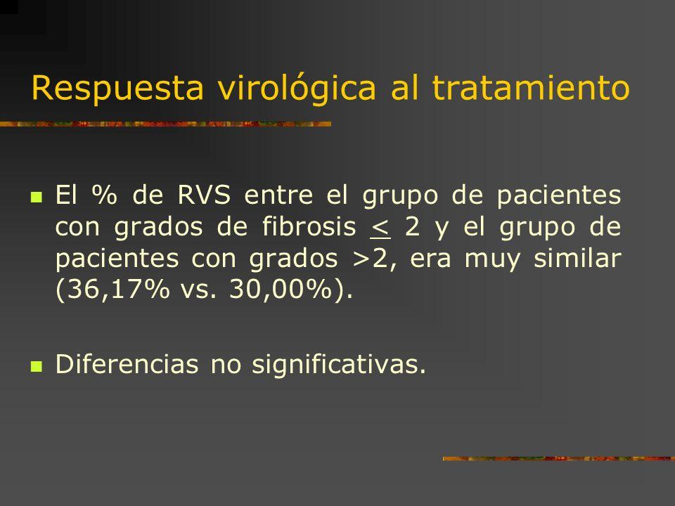 Respuesta virológica al tratamiento
