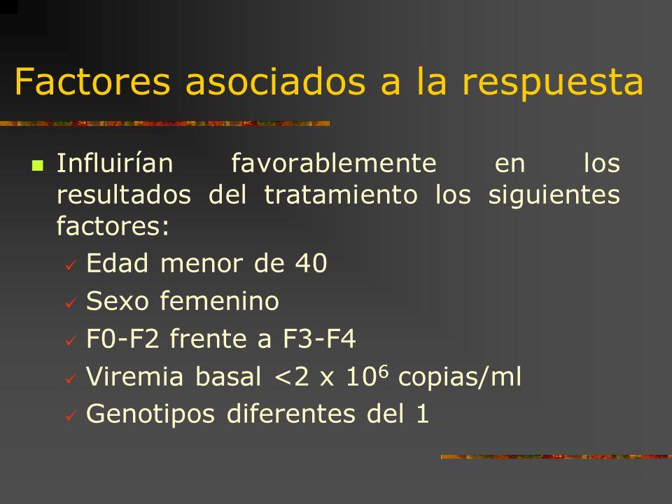 Factores asociados a la respuesta