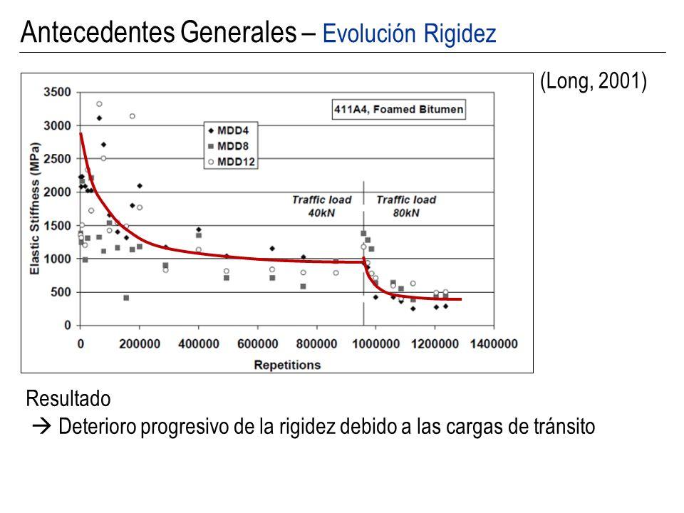 Antecedentes Generales – Evolución Rigidez