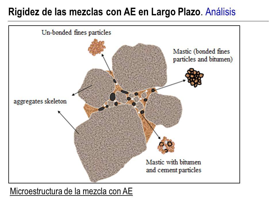 Rigidez de las mezclas con AE en Largo Plazo. Análisis