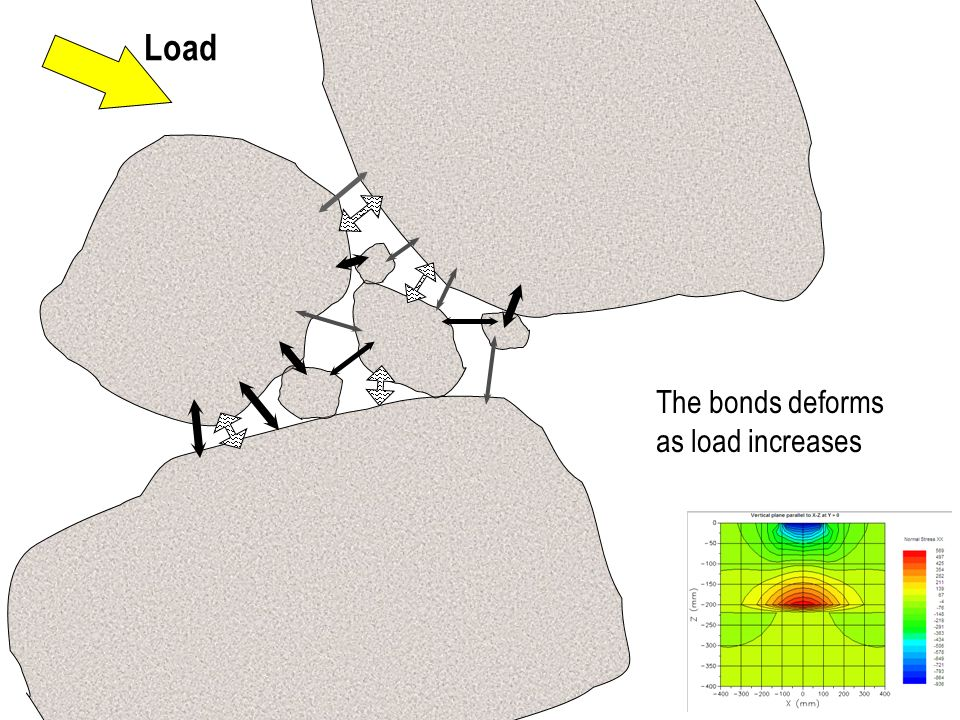Load The bonds deforms as load increases