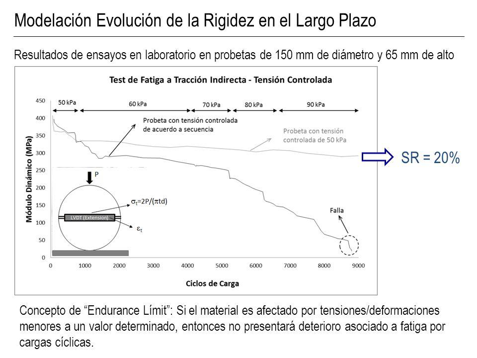 Modelación Evolución de la Rigidez en el Largo Plazo