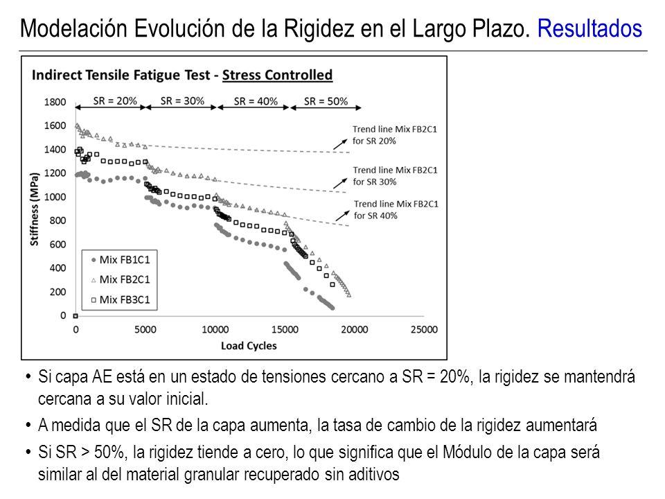 Modelación Evolución de la Rigidez en el Largo Plazo. Resultados