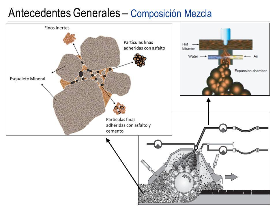 Antecedentes Generales – Composición Mezcla