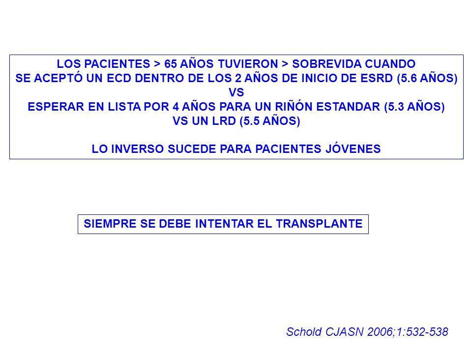 LOS PACIENTES > 65 AÑOS TUVIERON > SOBREVIDA CUANDO