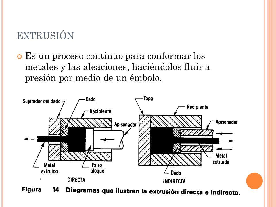 extrusión Es un proceso continuo para conformar los metales y las aleaciones, haciéndolos fluir a presión por medio de un émbolo.