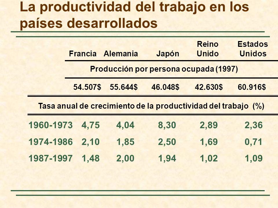 La productividad del trabajo en los países desarrollados