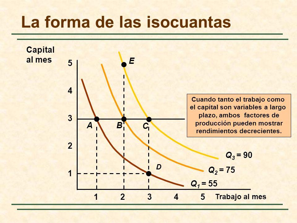 La forma de las isocuantas
