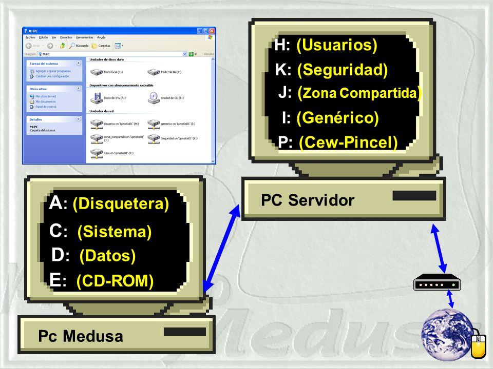 A: (Disquetera) C: (Sistema) D: (Datos) E: (CD-ROM) H: (Usuarios)