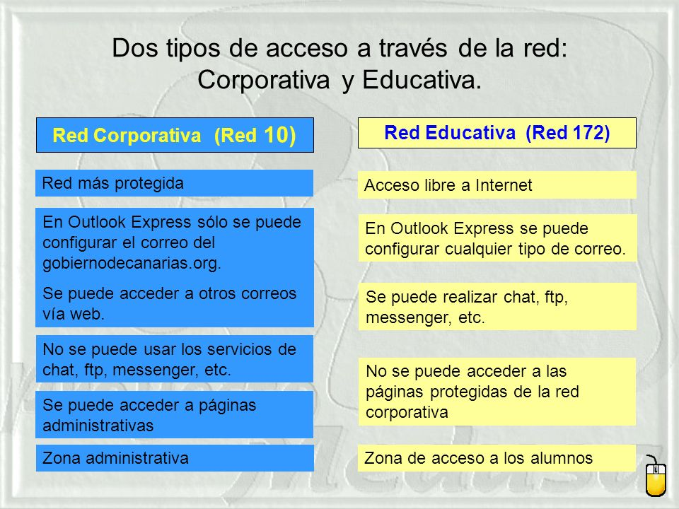 Dos tipos de acceso a través de la red: Corporativa y Educativa.