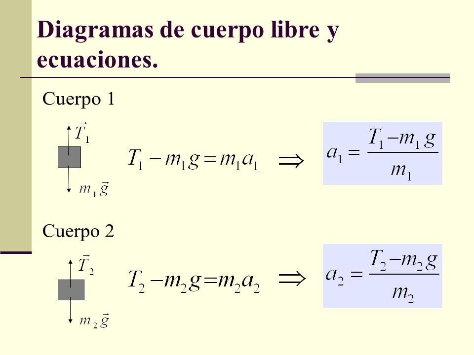 Diagramas de cuerpo libre y ecuaciones.