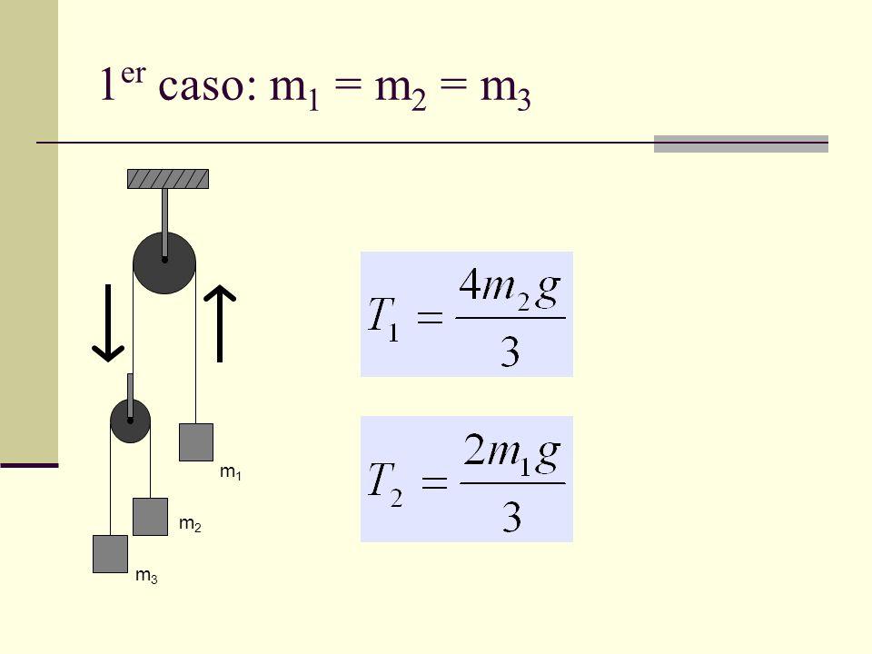 1er caso: m1 = m2 = m3 m1 m2 m3