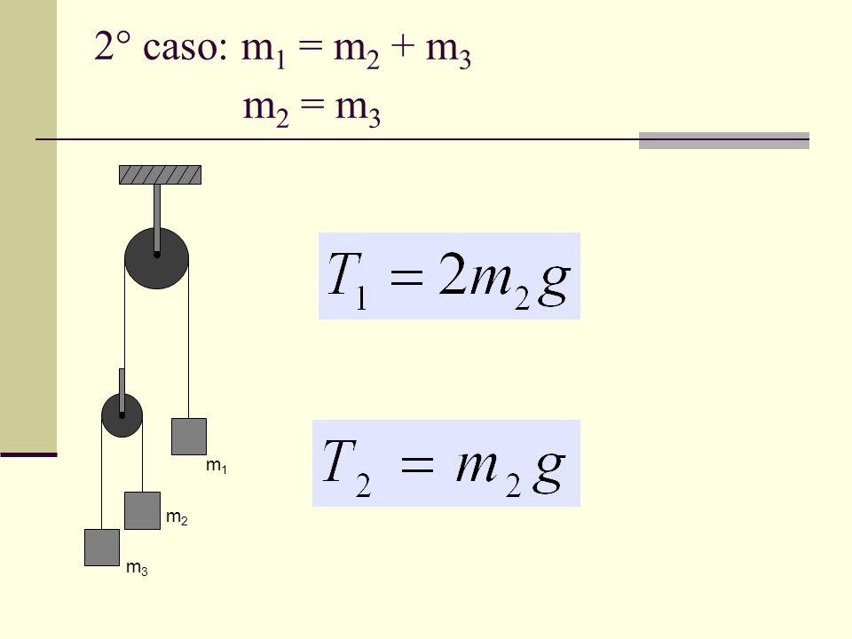2° caso: m1 = m2 + m3 m2 = m3 m1 m2 m3