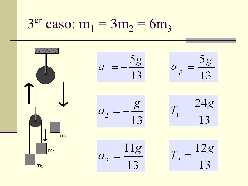 3er caso: m1 = 3m2 = 6m3 m1 m2 m3