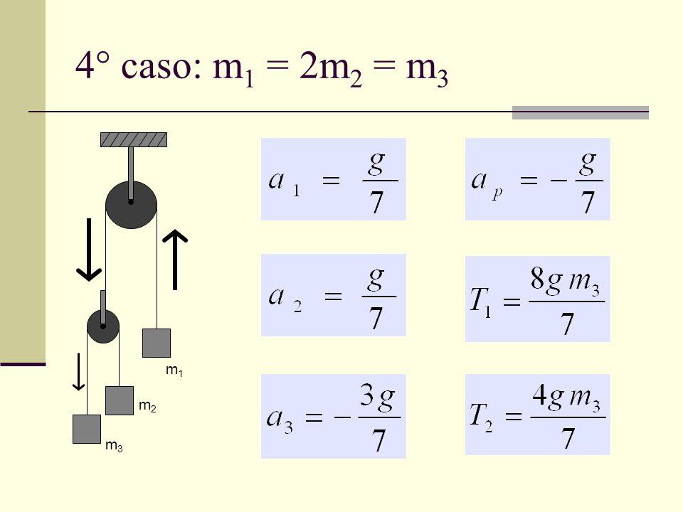 4° caso: m1 = 2m2 = m3 m1 m2 m3