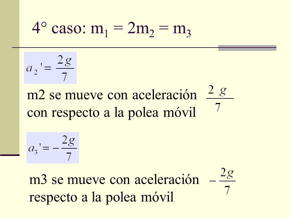 4° caso: m1 = 2m2 = m3 m2 se mueve con aceleración con respecto a la polea móvil.