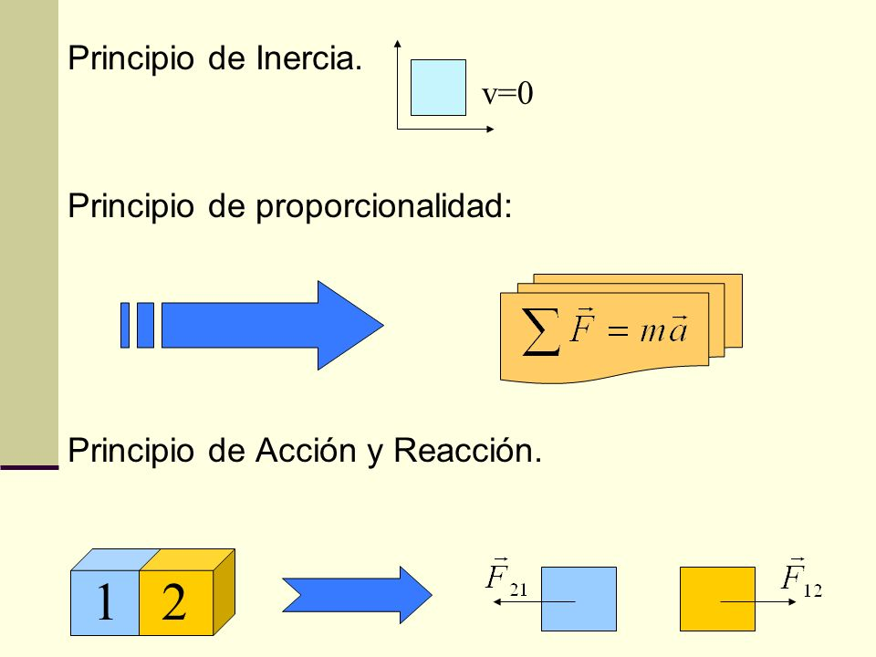 1 2 Principio de Inercia. v=0 Principio de proporcionalidad: v=cte