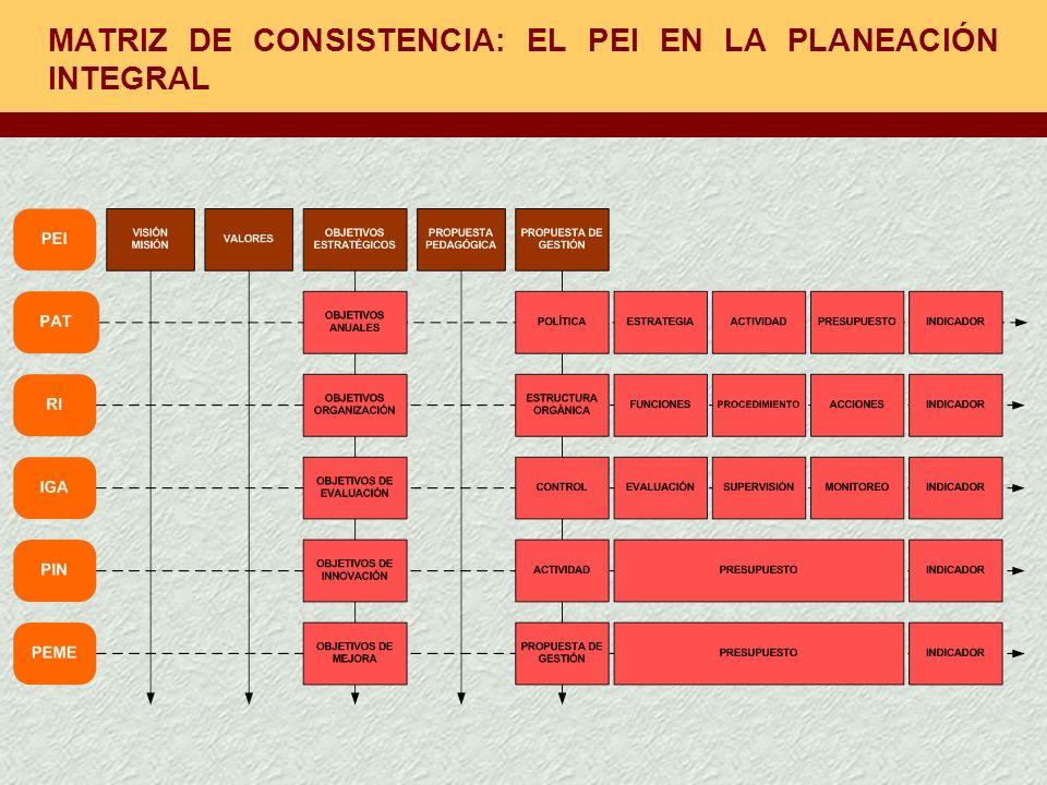 MATRIZ DE CONSISTENCIA: EL PEI EN LA PLANEACIÓN INTEGRAL
