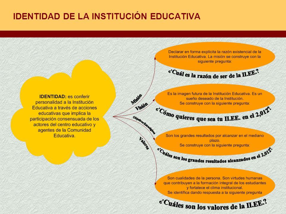 IDENTIDAD DE LA INSTITUCIÓN EDUCATIVA
