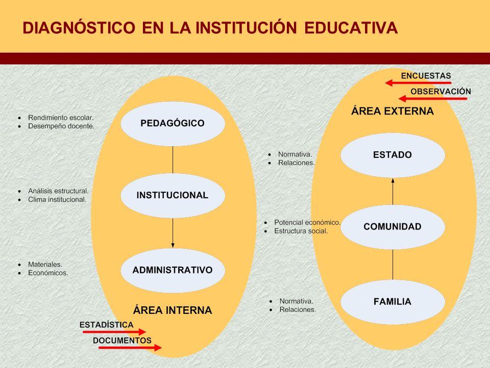 DIAGNÓSTICO EN LA INSTITUCIÓN EDUCATIVA