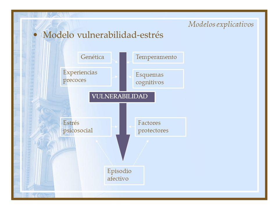 Modelo vulnerabilidad-estrés