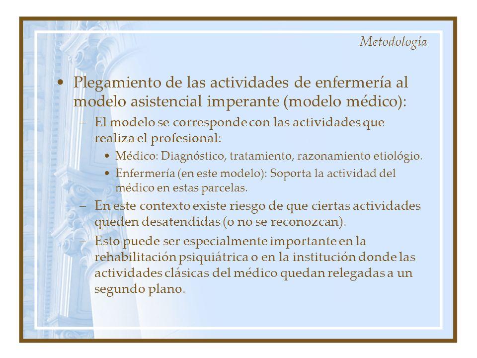 Metodología Plegamiento de las actividades de enfermería al modelo asistencial imperante (modelo médico):