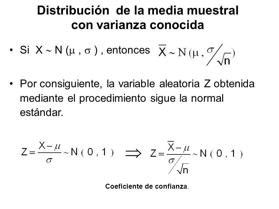 Distribución de la media muestral con varianza conocida