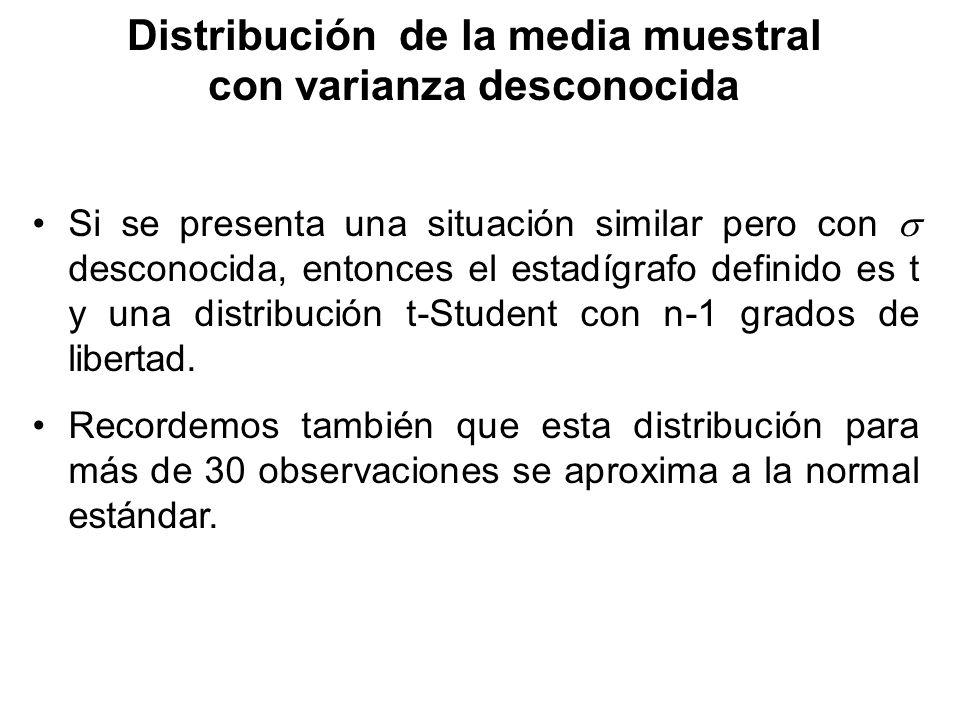 Distribución de la media muestral con varianza desconocida