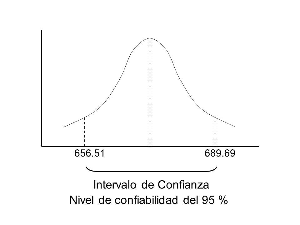 Intervalo de Confianza Nivel de confiabilidad del 95 %