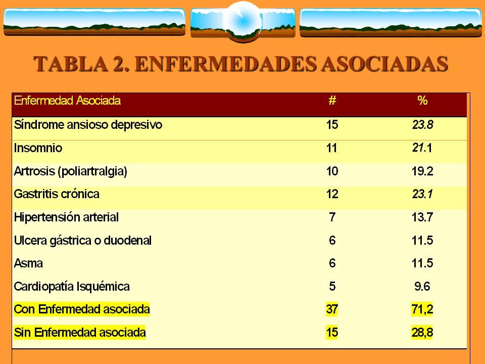 TABLA 2. ENFERMEDADES ASOCIADAS