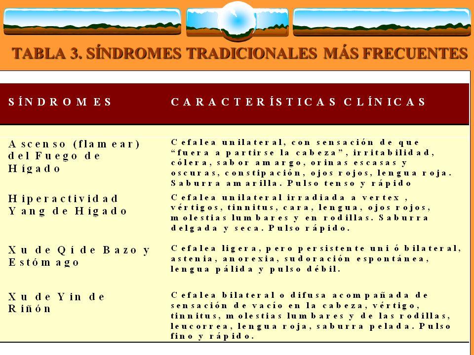 TABLA 3. SÍNDROMES TRADICIONALES MÁS FRECUENTES