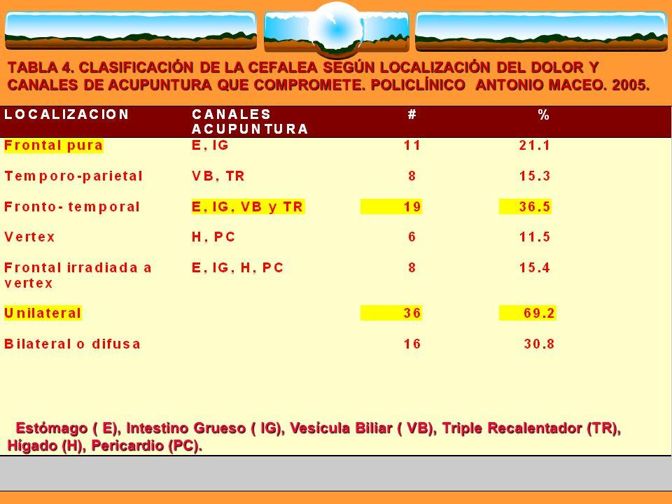 TABLA 4. CLASIFICACIÓN DE LA CEFALEA SEGÚN LOCALIZACIÓN DEL DOLOR Y CANALES DE ACUPUNTURA QUE COMPROMETE. POLICLÍNICO ANTONIO MACEO. 2005.