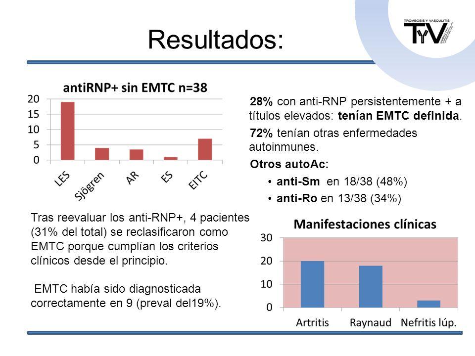 Resultados: 28% con anti-RNP persistentemente + a títulos elevados: tenían EMTC definida. 72% tenían otras enfermedades autoinmunes.