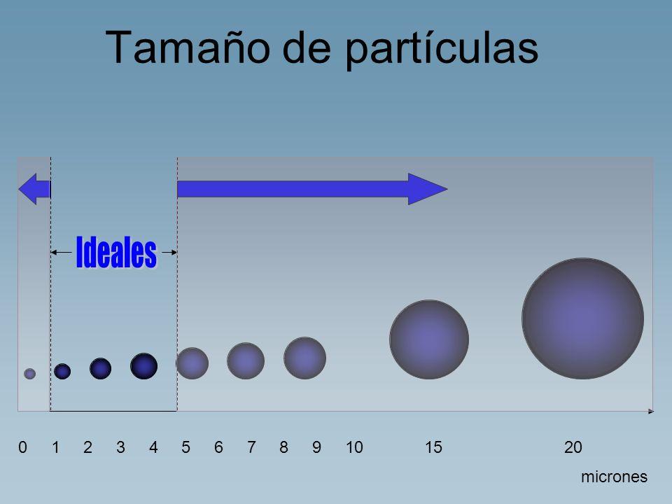 Tamaño de partículas Ideales. 0 1 2 3 4 5 6 7 8 9 10. 15 20.