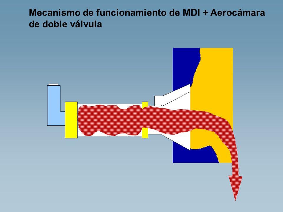 Mecanismo de funcionamiento de MDI + Aerocámara de doble válvula