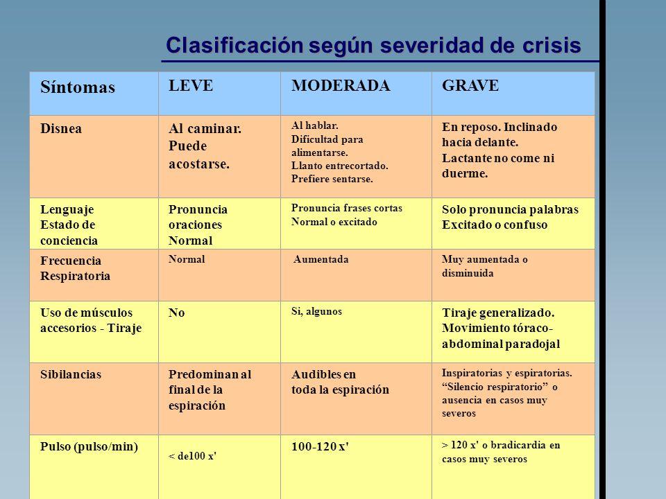 Clasificación según severidad de crisis