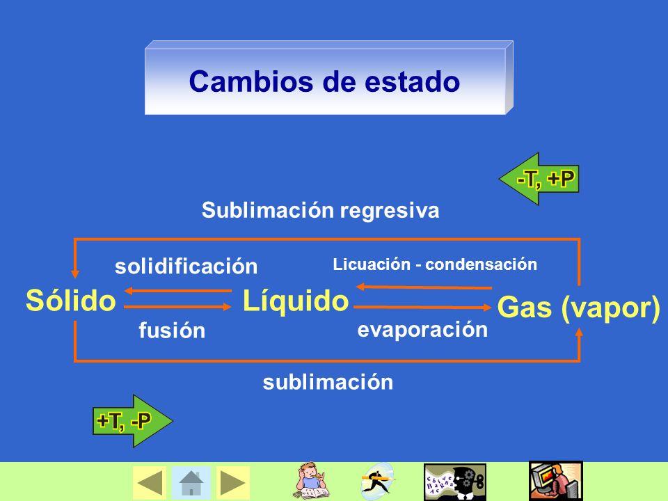 Cambios de estado Sólido Líquido Gas (vapor) Sublimación regresiva