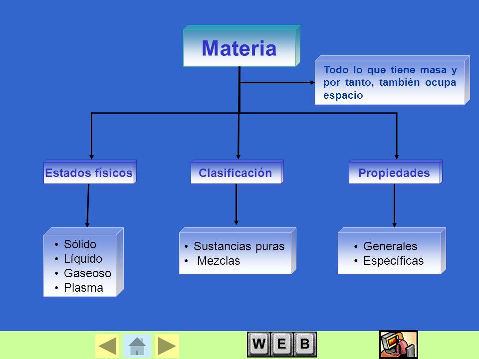 Materia Estados físicos Clasificación Propiedades Sólido Líquido