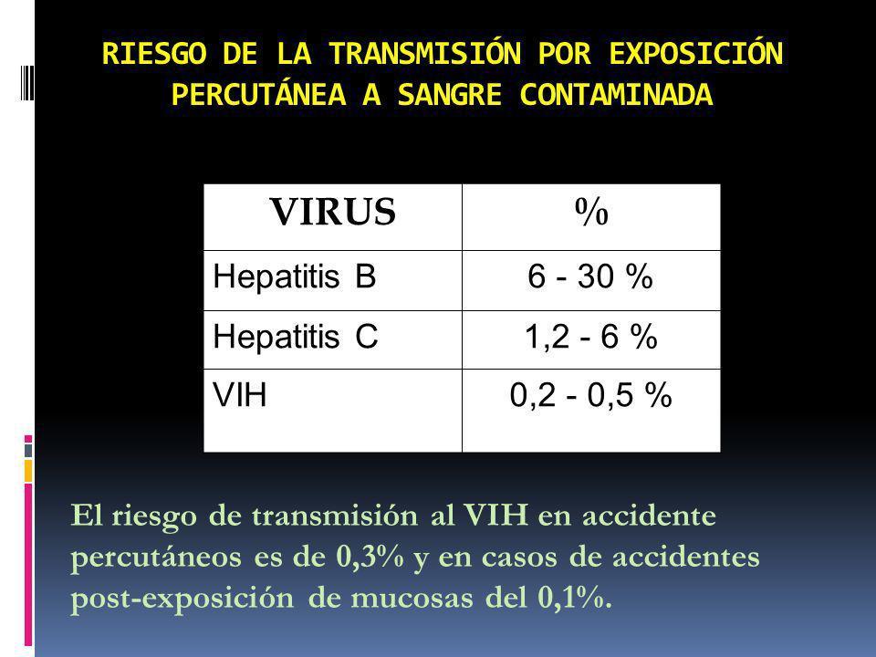 RIESGO DE LA TRANSMISIÓN POR EXPOSICIÓN PERCUTÁNEA A SANGRE CONTAMINADA