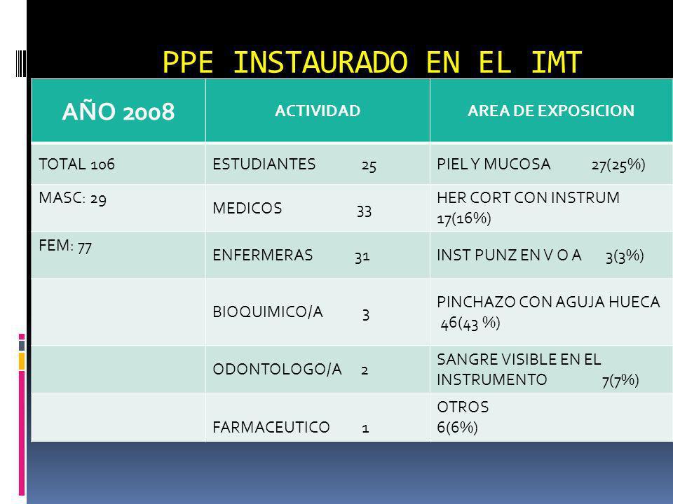 PPE INSTAURADO EN EL IMT
