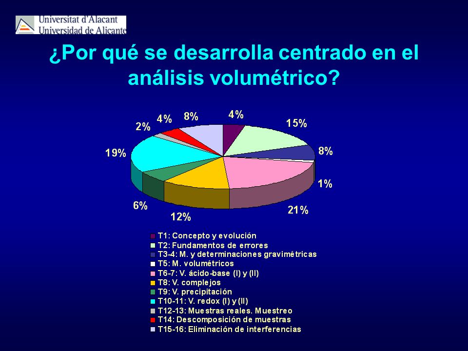 ¿Por qué se desarrolla centrado en el análisis volumétrico