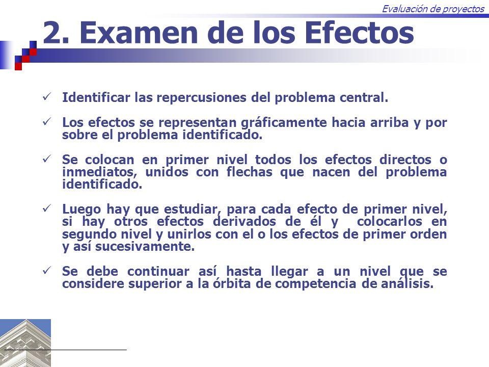 2. Examen de los Efectos Identificar las repercusiones del problema central.