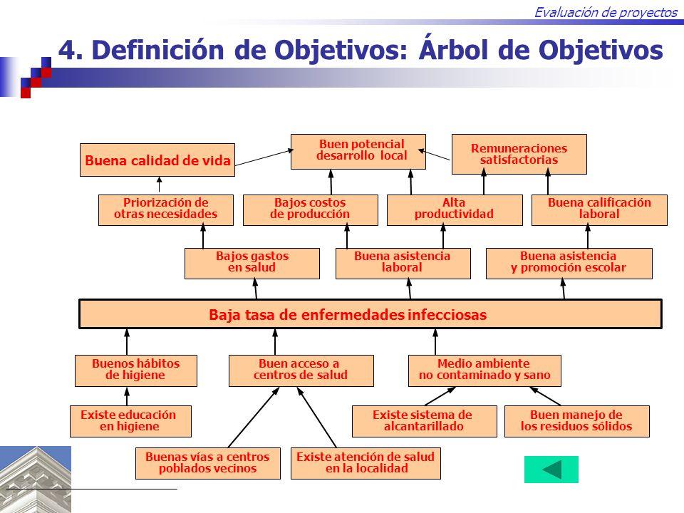 4. Definición de Objetivos: Árbol de Objetivos