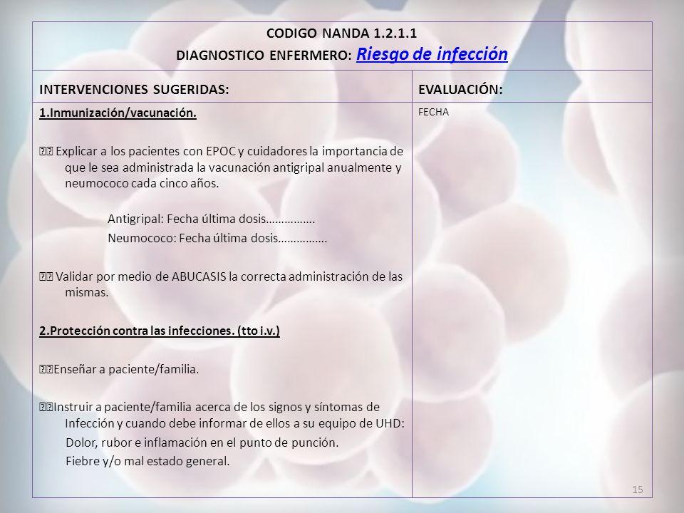 CODIGO NANDA 1.2.1.1 DIAGNOSTICO ENFERMERO: Riesgo de infección