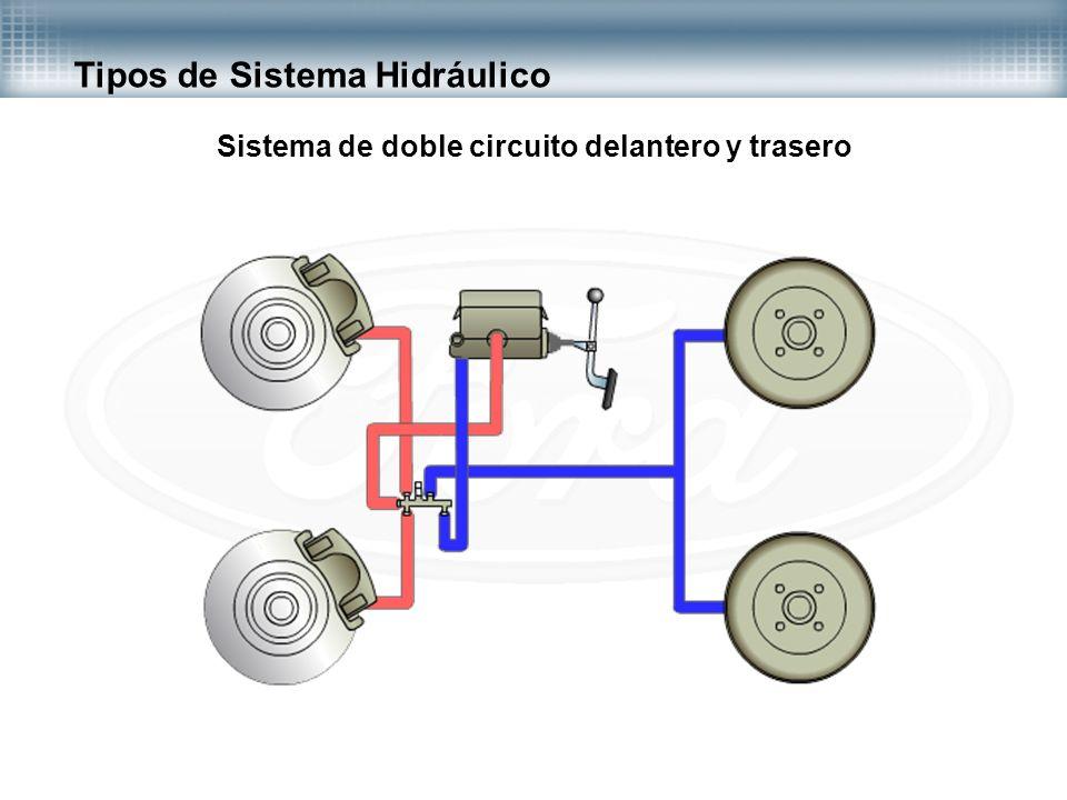 Tipos de Sistema Hidráulico